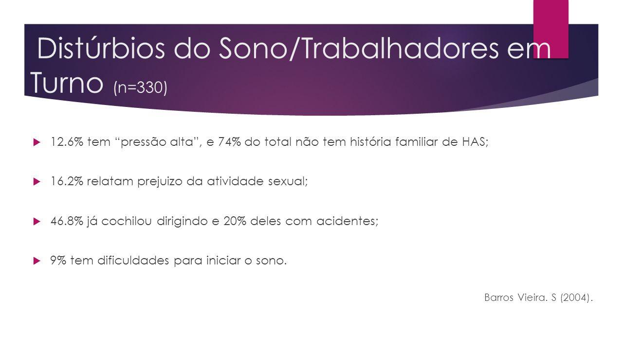 Distúrbios do Sono/Trabalhadores em Turno (n=330) 12.6% tem pressão alta, e 74% do total não tem história familiar de HAS; 16.2% relatam prejuizo da a