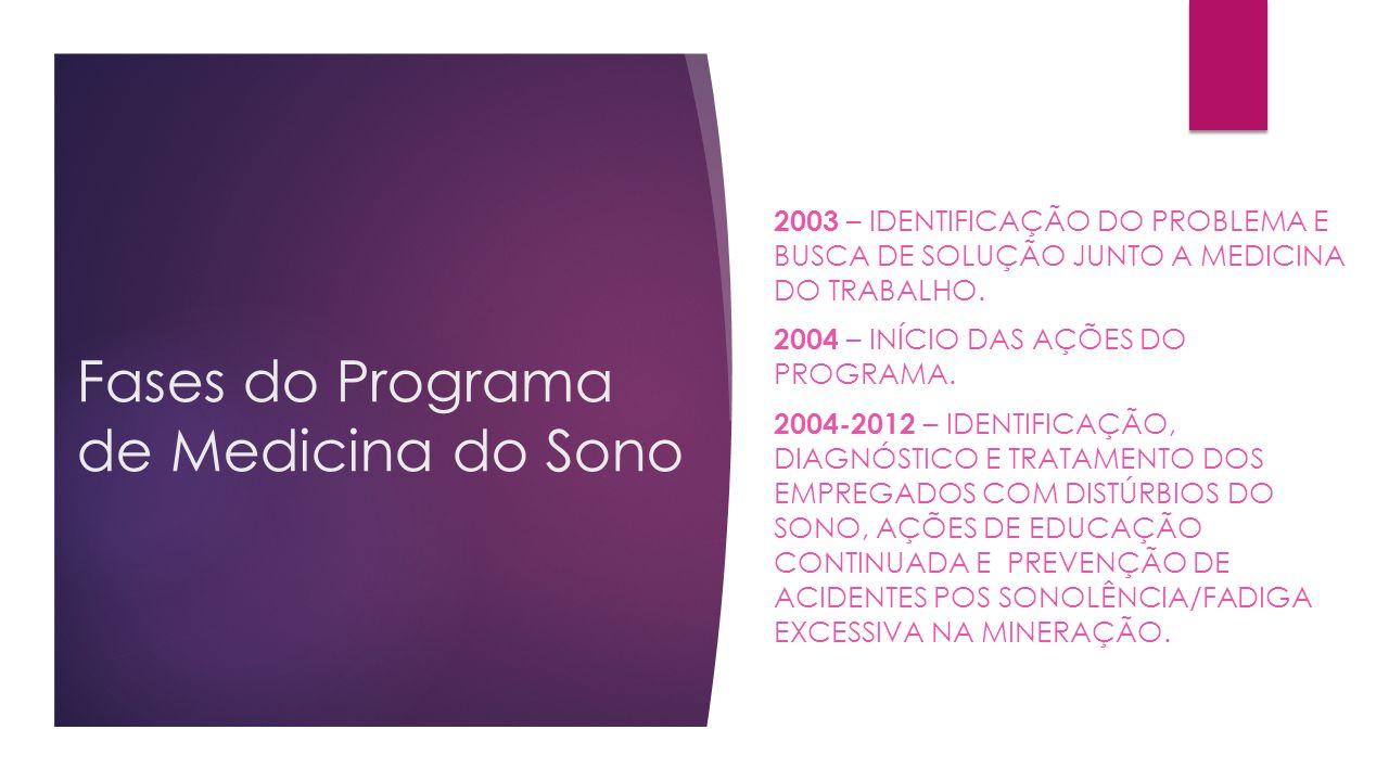 Fases do Programa de Medicina do Sono 2003 – IDENTIFICAÇÃO DO PROBLEMA E BUSCA DE SOLUÇÃO JUNTO A MEDICINA DO TRABALHO. 2004 – INÍCIO DAS AÇÕES DO PRO