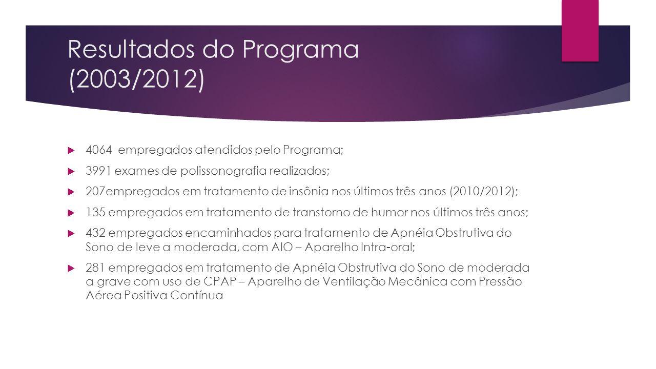 Resultados do Programa (2003/2012) 4064 empregados atendidos pelo Programa; 3991 exames de polissonografia realizados; 207empregados em tratamento de