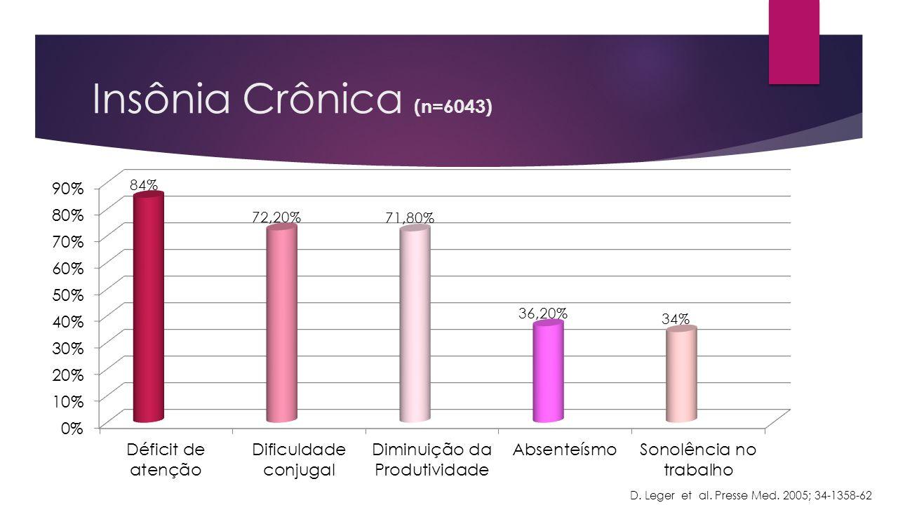 Insônia Crônica (n=6043) D. Leger et al. Presse Med. 2005; 34-1358-62