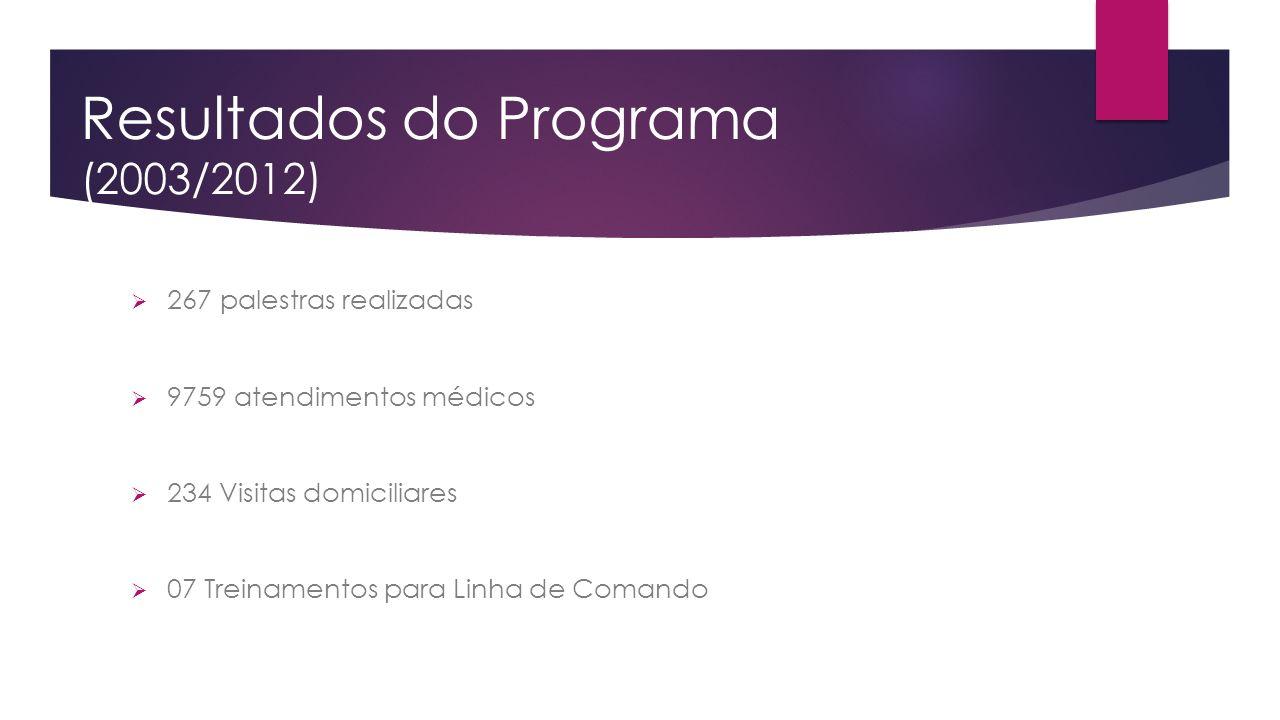 Resultados do Programa (2003/2012) 267 palestras realizadas 9759 atendimentos médicos 234 Visitas domiciliares 07 Treinamentos para Linha de Comando
