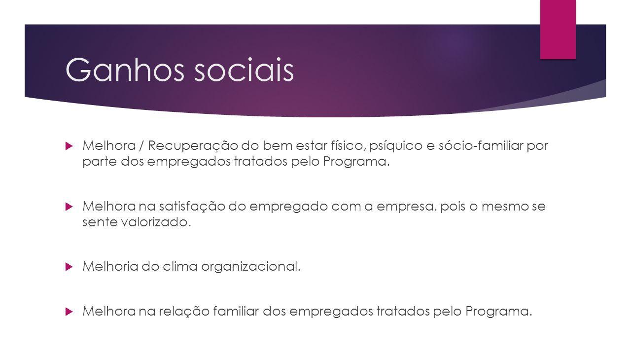 Ganhos sociais Melhora / Recuperação do bem estar físico, psíquico e sócio-familiar por parte dos empregados tratados pelo Programa. Melhora na satisf
