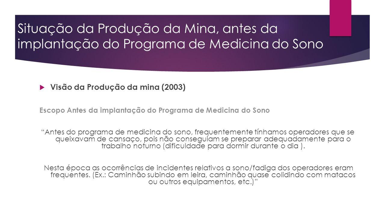 Situação da Produção da Mina, antes da implantação do Programa de Medicina do Sono Visão da Produção da mina (2003) Escopo Antes da implantação do Pro