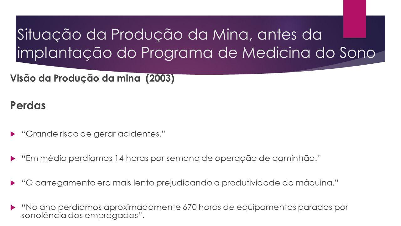 Situação da Produção da Mina, antes da implantação do Programa de Medicina do Sono Visão da Produção da mina (2003) Perdas Grande risco de gerar acide
