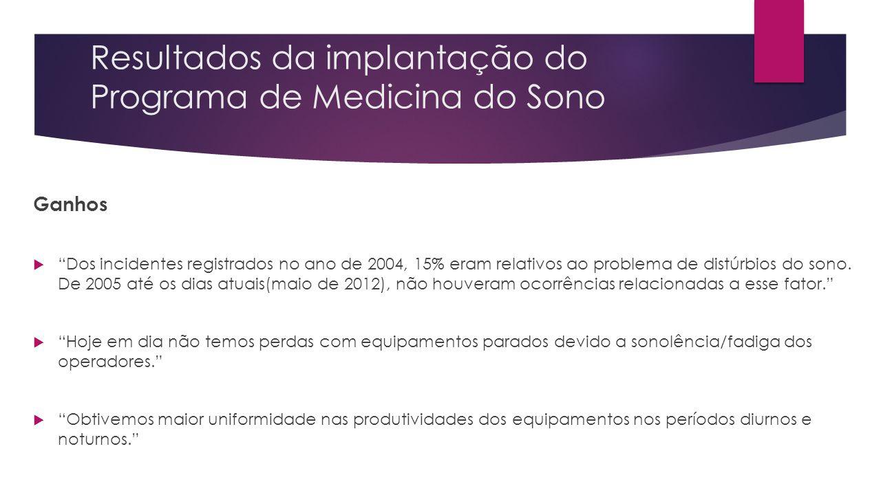Resultados da implantação do Programa de Medicina do Sono Ganhos Dos incidentes registrados no ano de 2004, 15% eram relativos ao problema de distúrbi