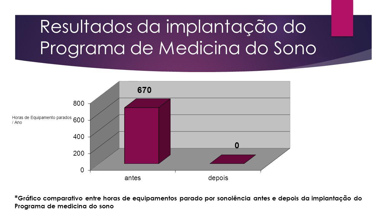 Resultados da implantação do Programa de Medicina do Sono * Gráfico comparativo entre horas de equipamentos parado por sonolência antes e depois da im