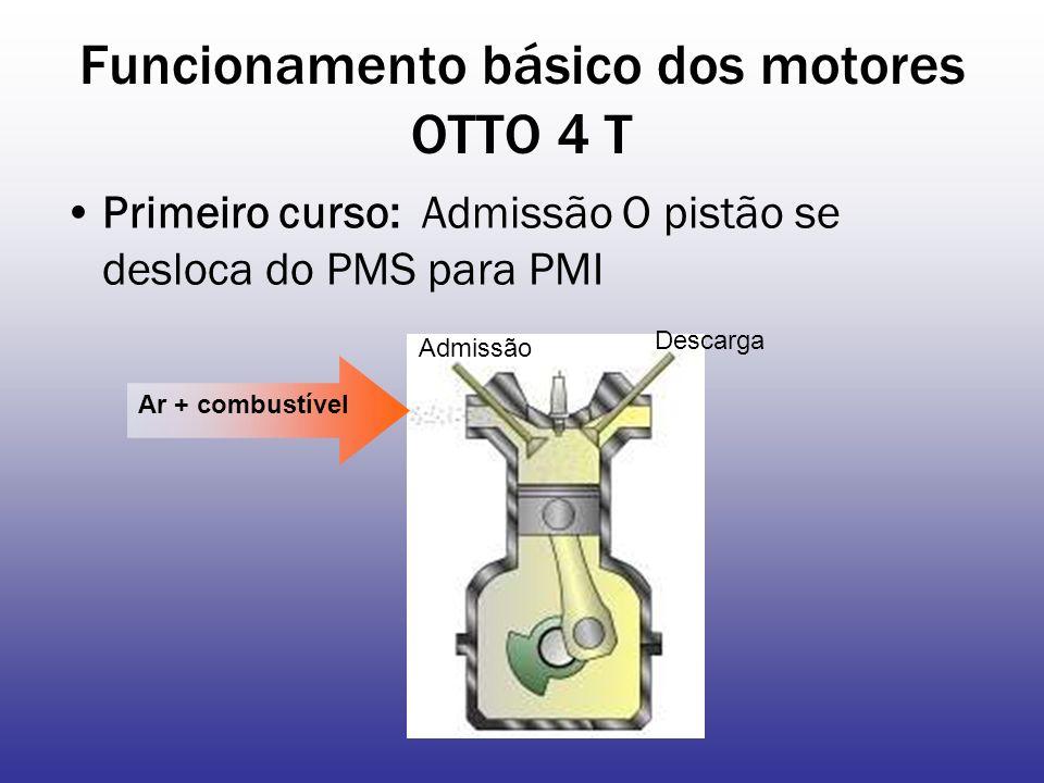 Funcionamento básico dos motores OTTO 4 T Primeiro curso: Admissão O pistão se desloca do PMS para PMI Ar + combustível Admissão Descarga