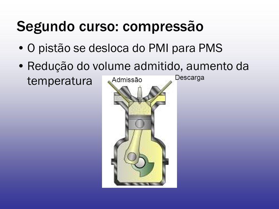 Segundo curso: compressão O pistão se desloca do PMI para PMS Redução do volume admitido, aumento da temperatura Admissão Descarga