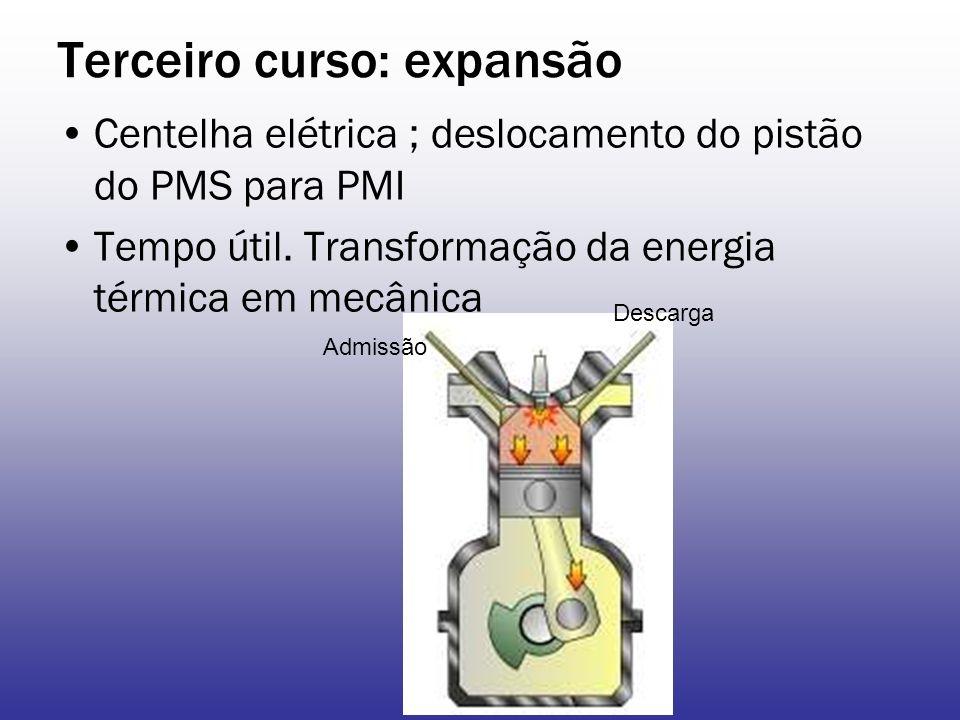 Terceiro curso: expansão Centelha elétrica ; deslocamento do pistão do PMS para PMI Tempo útil. Transformação da energia térmica em mecânica Admissão