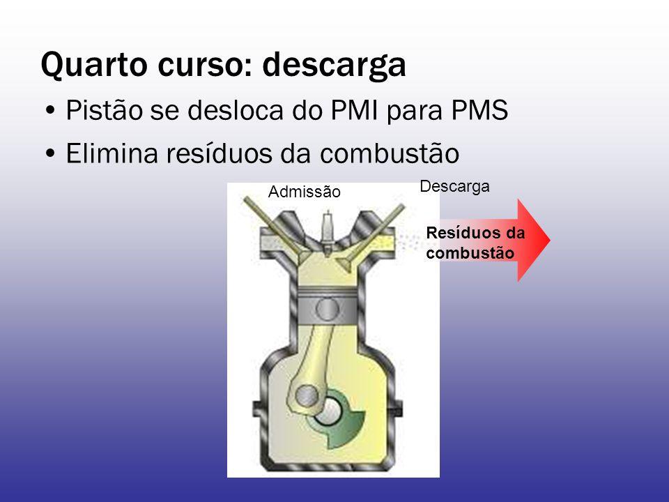 Quarto curso: descarga Pistão se desloca do PMI para PMS Elimina resíduos da combustão Resíduos da combustão Admissão Descarga