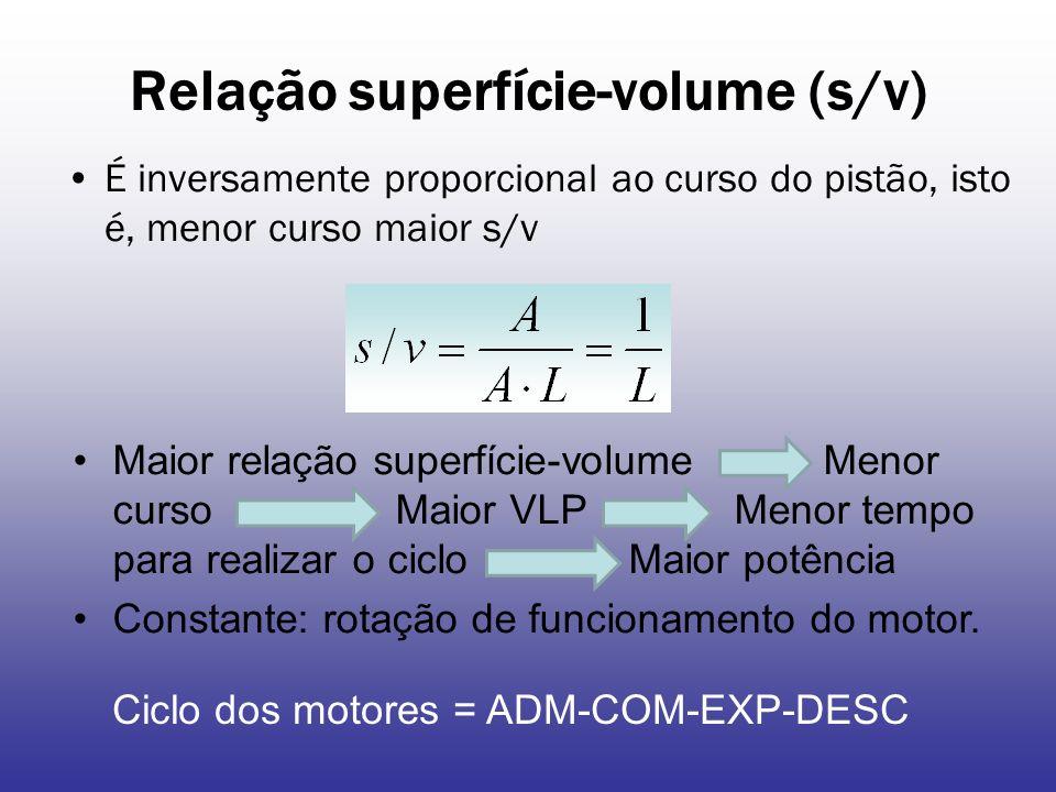 Relação superfície-volume (s/v) É inversamente proporcional ao curso do pistão, isto é, menor curso maior s/v Maior relação superfície-volume Menor curso Maior VLP Menor tempo para realizar o ciclo Maior potência Constante: rotação de funcionamento do motor.