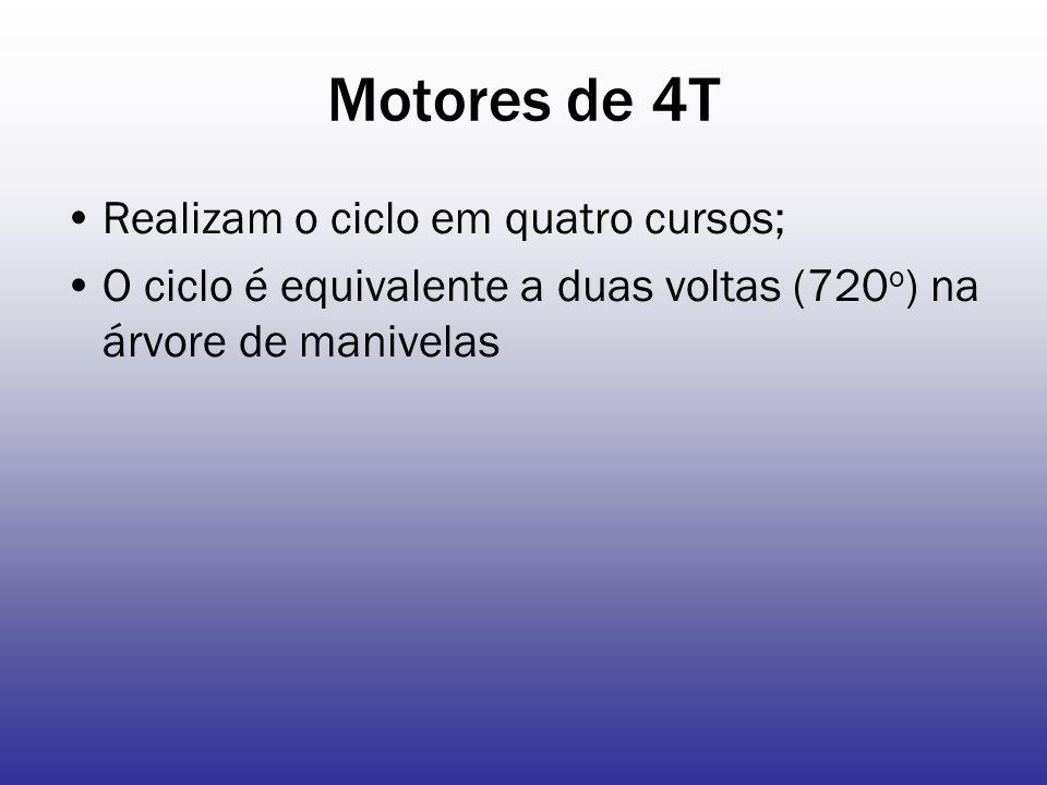 Eficiência do ciclo dos motores Segundo BARGER et.