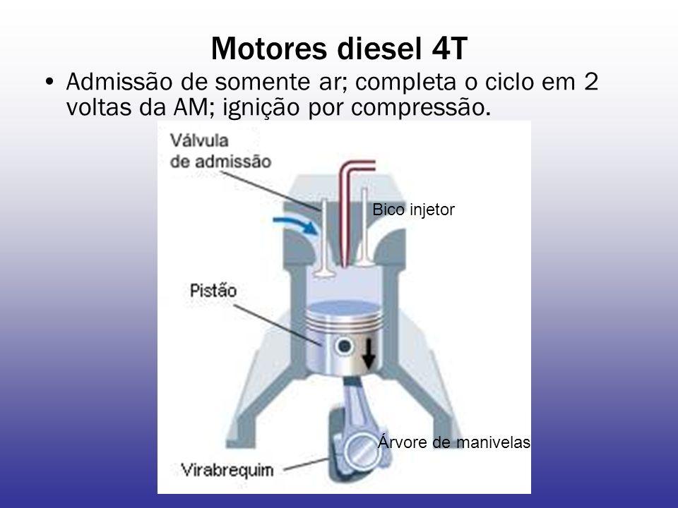 Motores diesel 4T Admissão de somente ar; completa o ciclo em 2 voltas da AM; ignição por compressão. Bico injetor Árvore de manivelas
