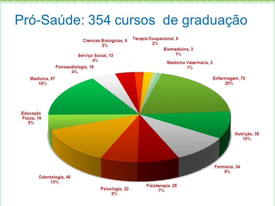 Secretaria de Gestão do Trabalho e da Educação na Saúde Ministério da Saúde Pró-Saúde: 354 cursos de graduação