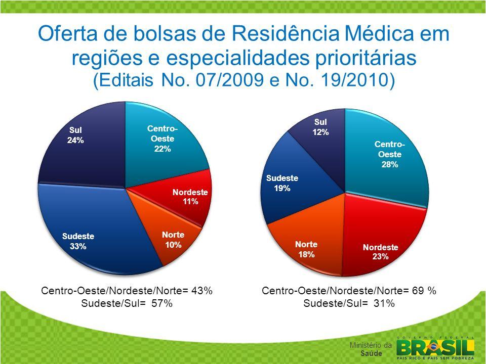 Secretaria de Gestão do Trabalho e da Educação na Saúde Ministério da Saúde Distribuição vagas de residência médica por população (Antes do Pró-Residê
