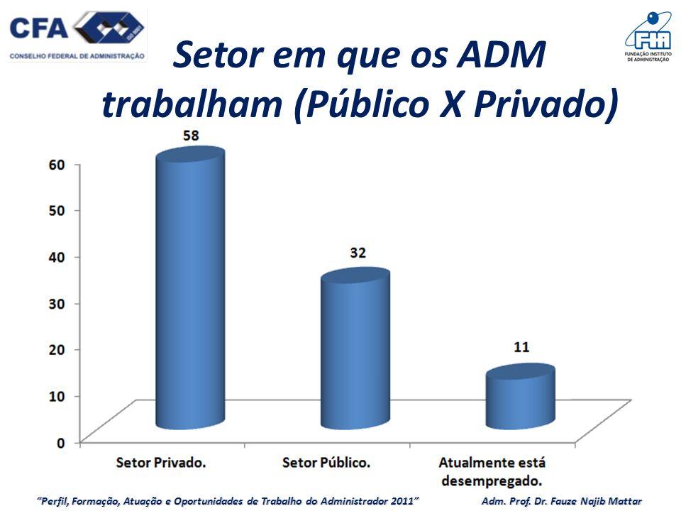 Perfil, Formação, Atuação e Oportunidades de Trabalho do Administrador 2011 Adm.