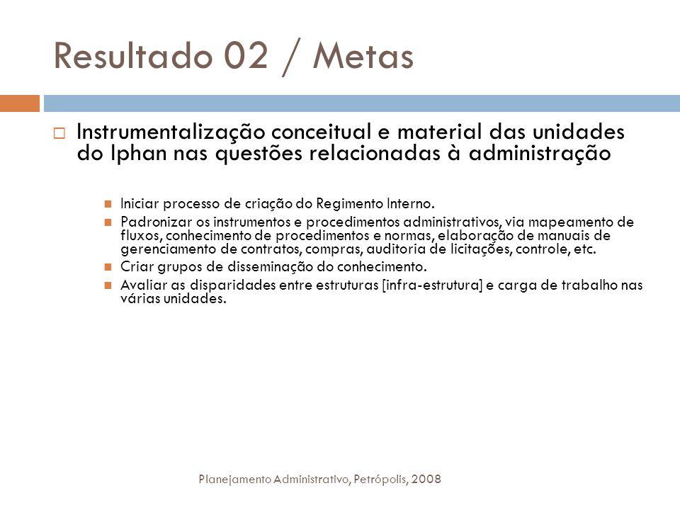 Resultado 02 / Metas Planejamento Administrativo, Petrópolis, 2008 Instrumentalização conceitual e material das unidades do Iphan nas questões relacio
