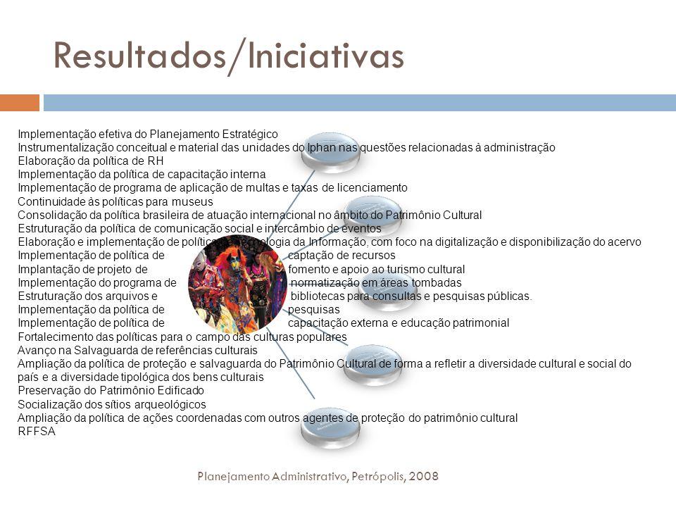 Resultados/Iniciativas Planejamento Administrativo, Petrópolis, 2008 Implementação efetiva do Planejamento Estratégico Instrumentalização conceitual e