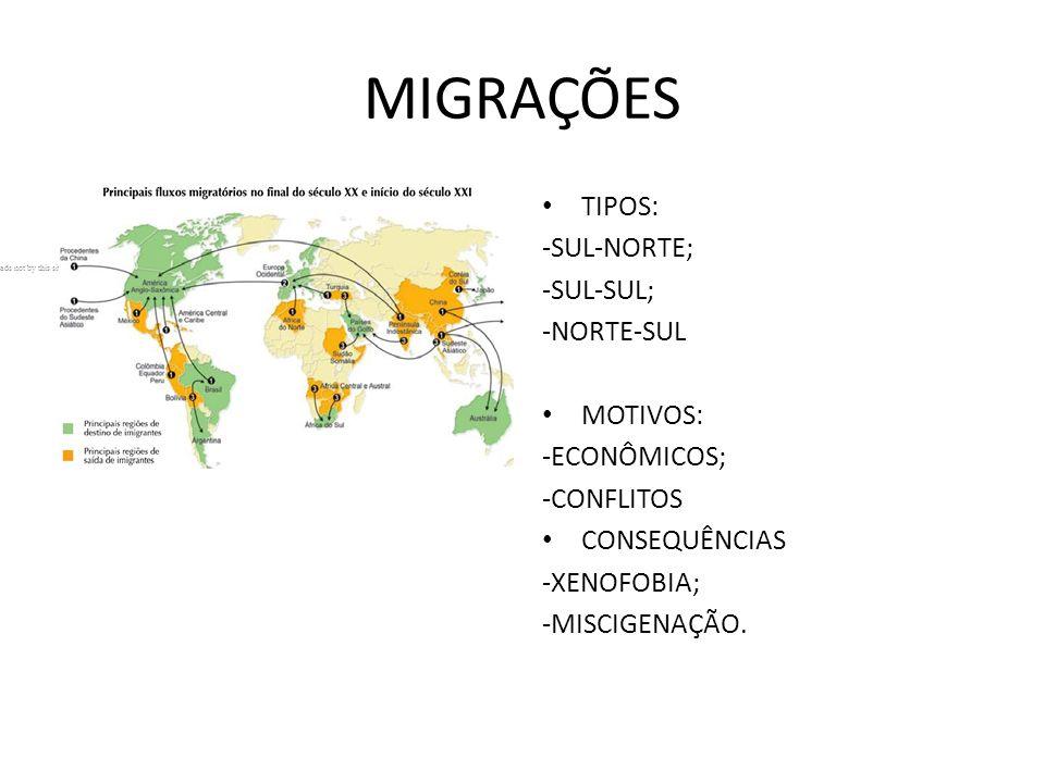 MIGRAÇÕES TIPOS: -SUL-NORTE; -SUL-SUL; -NORTE-SUL MOTIVOS: -ECONÔMICOS; -CONFLITOS CONSEQUÊNCIAS -XENOFOBIA; -MISCIGENAÇÃO.