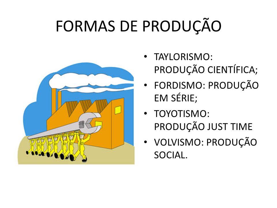 FORMAS DE PRODUÇÃO TAYLORISMO: PRODUÇÃO CIENTÍFICA; FORDISMO: PRODUÇÃO EM SÉRIE; TOYOTISMO: PRODUÇÃO JUST TIME VOLVISMO: PRODUÇÃO SOCIAL.