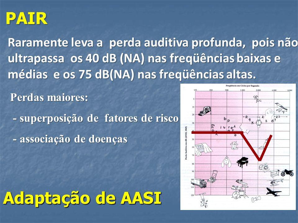 PAIR Raramente leva a perda auditiva profunda, pois não ultrapassa os 40 dB (NA) nas freqüências baixas e médias e os 75 dB(NA) nas freqüências altas.