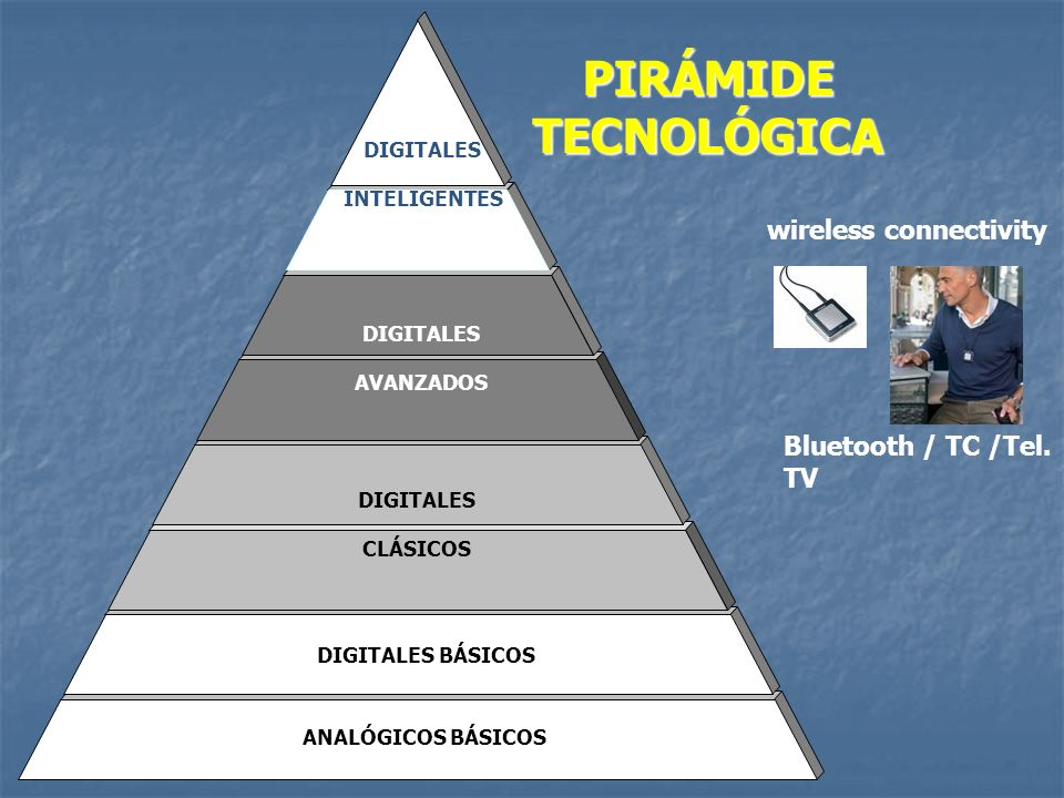PIRÁMIDE TECNOLÓGICA DIGITALES BÁSICOS DIGITALES CLÁSICOS DIGITALES AVANZADOS DIGITALES INTELIGENTES ANALÓGICOS BÁSICOS Bluetooth / TC /Tel. TV wirele