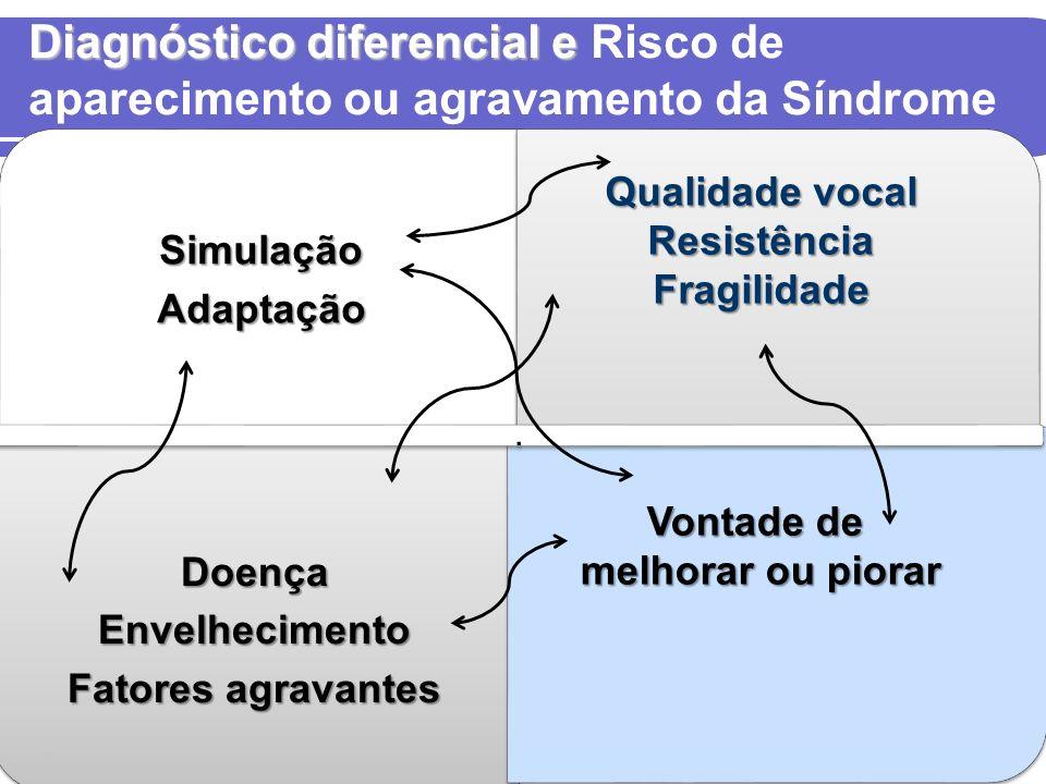 Diagnóstico diferencial e Diagnóstico diferencial e Risco de aparecimento ou agravamento da Síndrome Laringopatia ocupacionalSimulaçãoAdaptação DoençaEnvelhecimento Fatores agravantes.