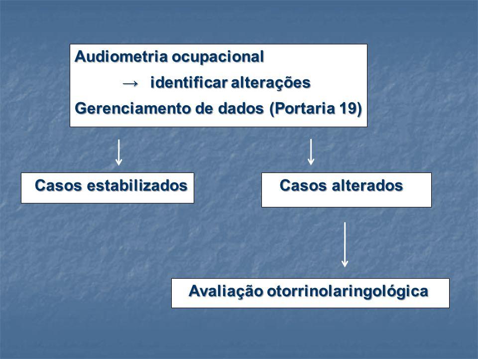 Audiometria ocupacional identificar alterações identificar alterações Gerenciamento de dados (Portaria 19) Casos estabilizados Casos alterados Casos alterados Avaliação otorrinolaringológica Avaliação otorrinolaringológica