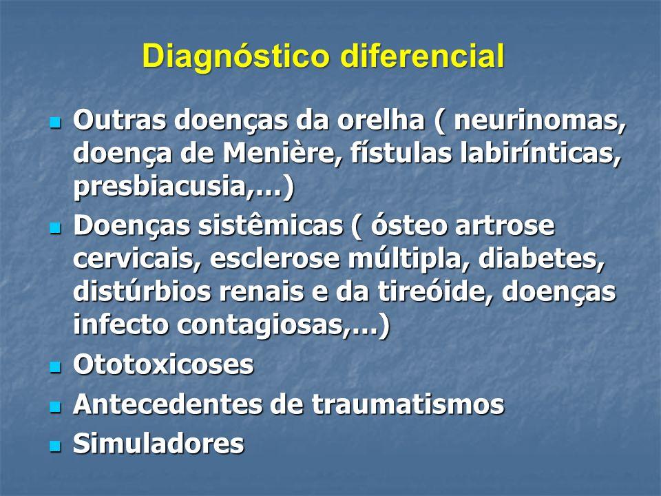 Diagnóstico diferencial Outras doenças da orelha ( neurinomas, doença de Menière, fístulas labirínticas, presbiacusia,...) Outras doenças da orelha (