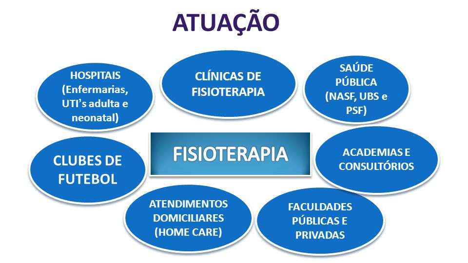 ATUAÇÃO HOSPITAIS (Enfermarias, UTIs adulta e neonatal) HOSPITAIS (Enfermarias, UTIs adulta e neonatal) CLUBES DE FUTEBOL SAÚDE PÚBLICA (NASF, UBS e PSF) CLÍNICAS DE FISIOTERAPIA ATENDIMENTOS DOMICILIARES (HOME CARE) FACULDADES PÚBLICAS E PRIVADAS ACADEMIAS E CONSULTÓRIOS