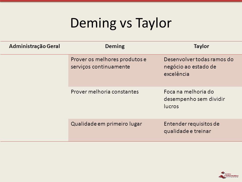 Deming vs Taylor Administração GeralDemingTaylor Prover os melhores produtos e serviços continuamente Desenvolver todas ramos do negócio ao estado de
