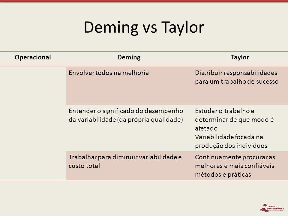 Deming vs Taylor OperacionalDemingTaylor Envolver todos na melhoriaDistribuir responsabilidades para um trabalho de sucesso Entender o significado do