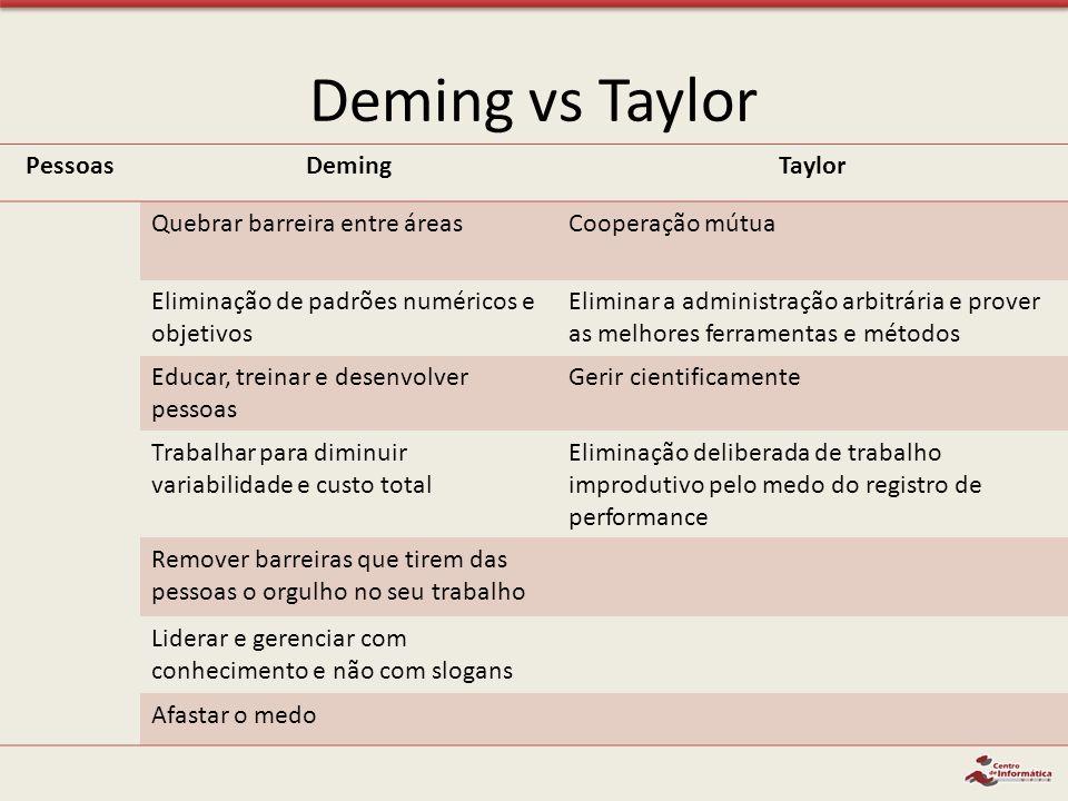 Deming vs Taylor PessoasDemingTaylor Quebrar barreira entre áreasCooperação mútua Eliminação de padrões numéricos e objetivos Eliminar a administração