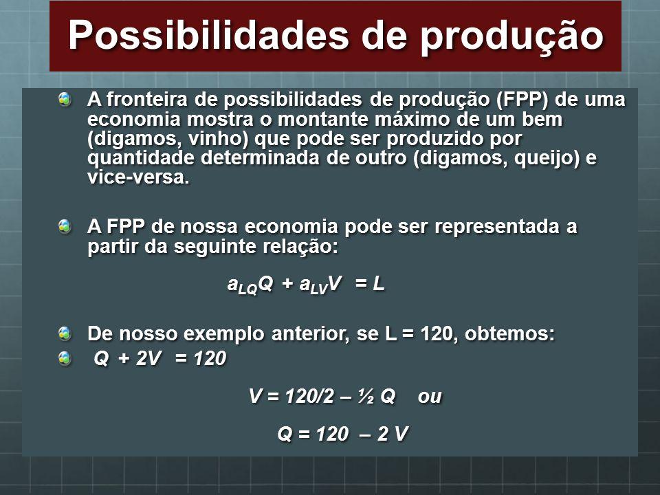 A fronteira de possibilidades de produção (FPP) de uma economia mostra o montante máximo de um bem (digamos, vinho) que pode ser produzido por quantid