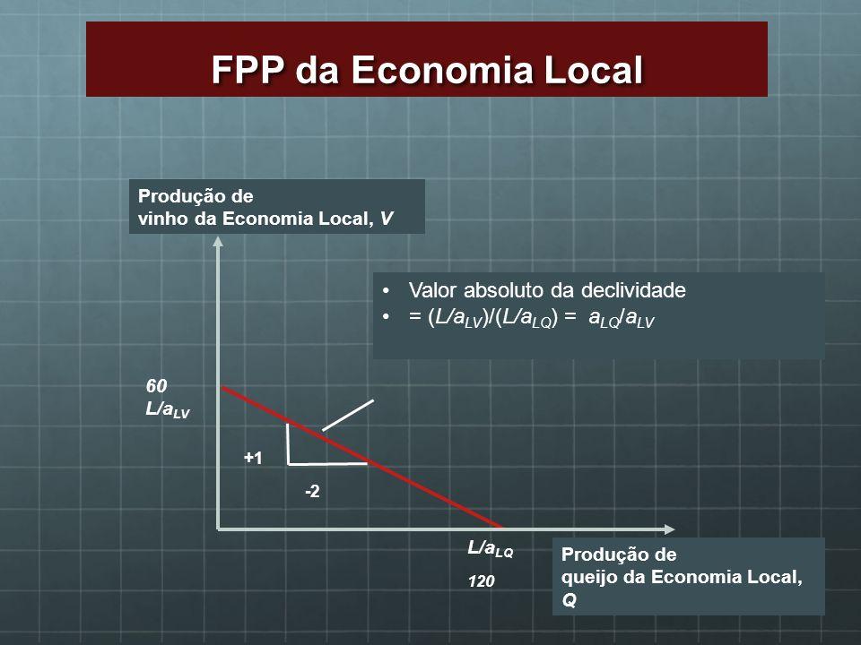 60 L/a LV L/a LQ 120 Valor absoluto da declividade = (L/a LV )/(L/a LQ ) = a LQ /a LV Produção de vinho da Economia Local, V Produção de queijo da Eco