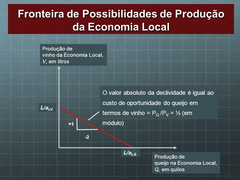 Fronteira de Possibilidades de Produção da Economia Local L/a LV L/a LQ O valor absoluto da declividade é igual ao custo de oportunidade do queijo em