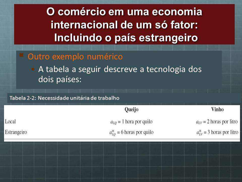 Outro exemplo numérico A tabela a seguir descreve a tecnologia dos dois países: Tabela 2-2: Necessidade unitária de trabalho O comércio em uma economi