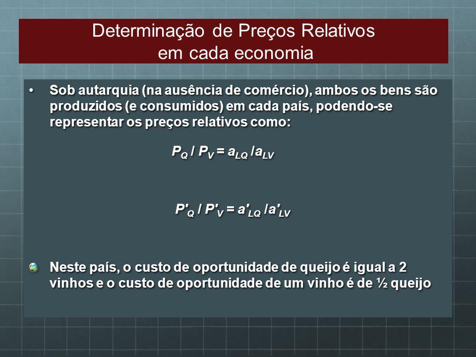 Sob autarquia (na ausência de comércio), ambos os bens são produzidos (e consumidos) em cada país, podendo-se representar os preços relativos como:Sob