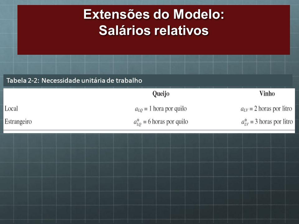Tabela 2-2: Necessidade unitária de trabalho Extensões do Modelo: Salários relativos