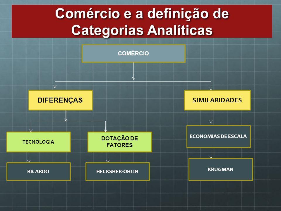 Comércio e a definição de Categorias Analíticas COMÉRCIO DIFERENÇAS SIMILARIDADES TECNOLOGIA DOTAÇÃO DE FATORES ECONOMIAS DE ESCALA KRUGMAN RICARDOHEC