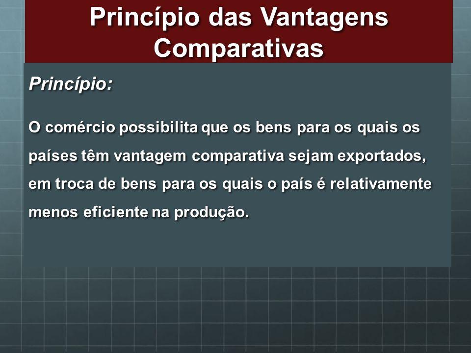 Princípio das Vantagens Comparativas Princípio: O comércio possibilita que os bens para os quais os países têm vantagem comparativa sejam exportados,