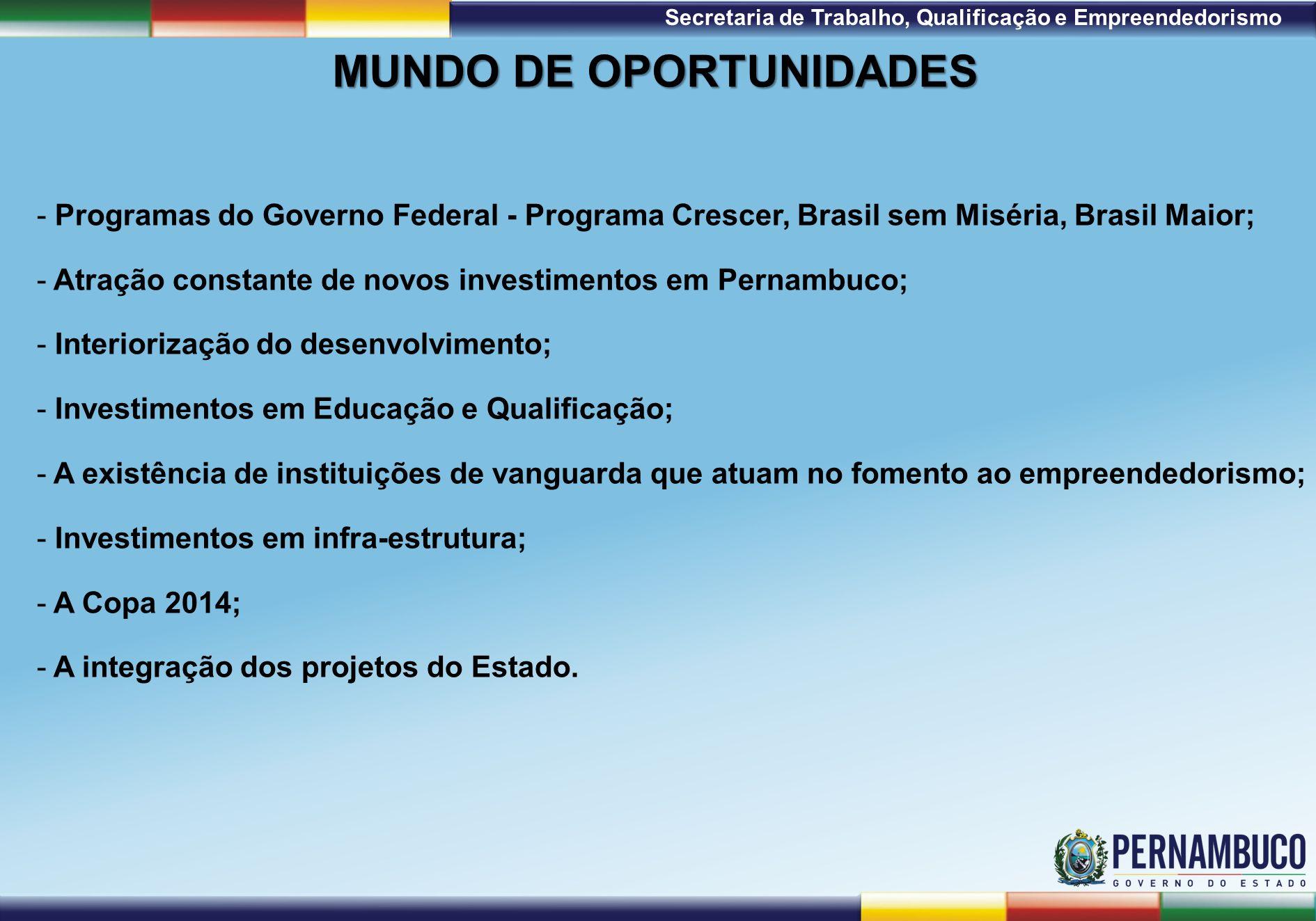 1ª Reunião de Monitoramento 2009 – 31/03/09 Secretaria de Trabalho, Qualificação e Empreendedorismo MUNDO DE OPORTUNIDADES - Programas do Governo Federal - Programa Crescer, Brasil sem Miséria, Brasil Maior; - Atração constante de novos investimentos em Pernambuco; - Interiorização do desenvolvimento; - Investimentos em Educação e Qualificação; - A existência de instituições de vanguarda que atuam no fomento ao empreendedorismo; - Investimentos em infra-estrutura; - A Copa 2014; - A integração dos projetos do Estado.