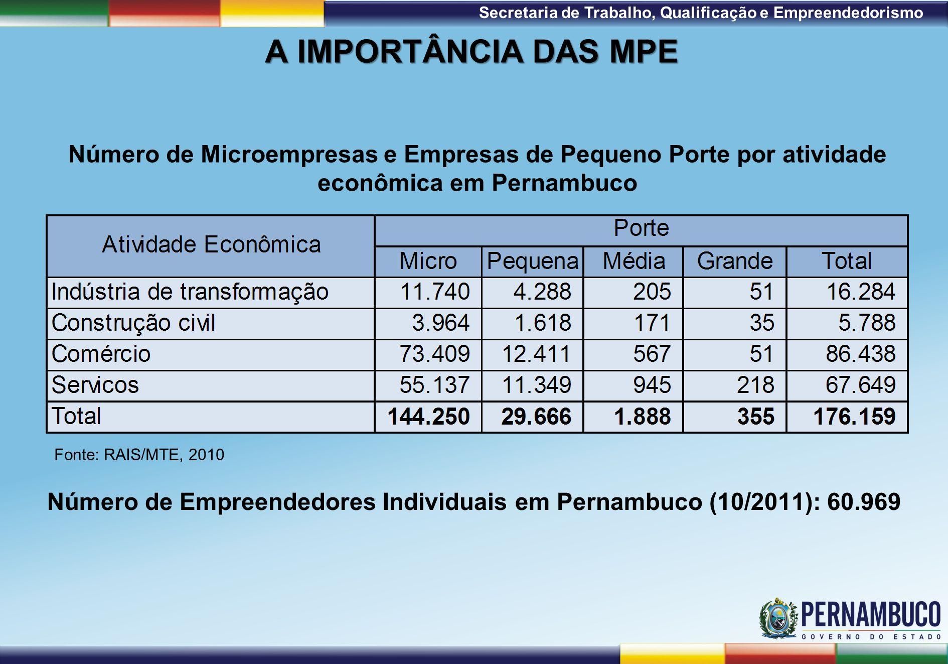 1ª Reunião de Monitoramento 2009 – 31/03/09 Secretaria de Trabalho, Qualificação e Empreendedorismo A IMPORTÂNCIA DAS MPE Número de Microempresas e Empresas de Pequeno Porte por atividade econômica em Pernambuco Fonte: RAIS/MTE, 2010 Número de Empreendedores Individuais em Pernambuco (10/2011): 60.969