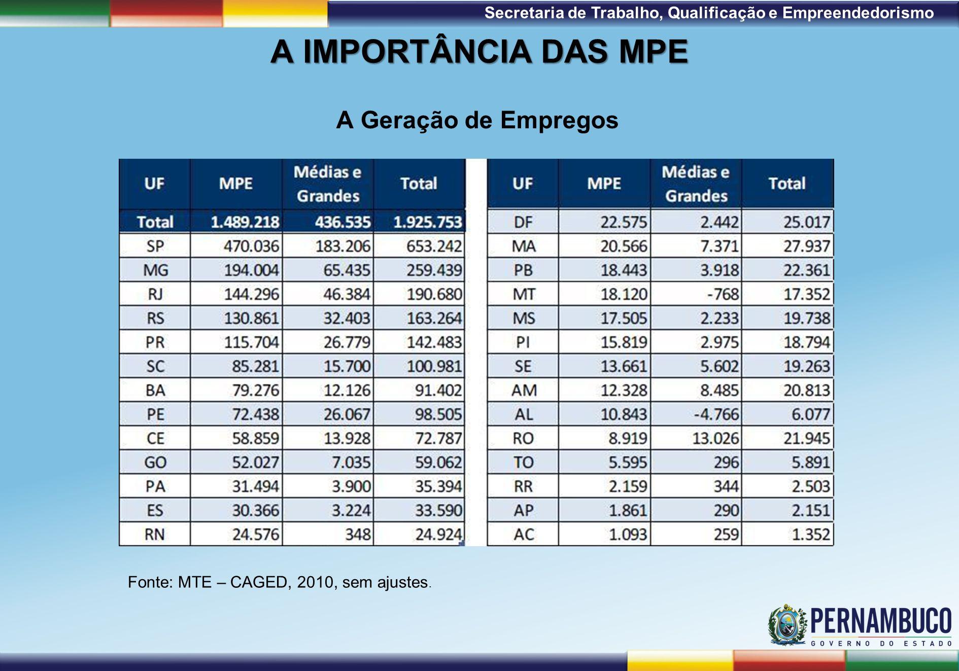 1ª Reunião de Monitoramento 2009 – 31/03/09 Secretaria de Trabalho, Qualificação e Empreendedorismo A IMPORTÂNCIA DAS MPE A Geração de Empregos Fonte: MTE – CAGED, 2010, sem ajustes.