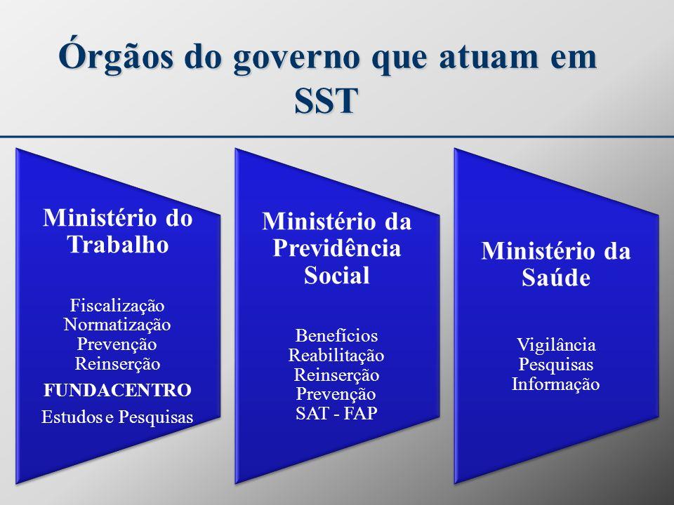 Órgãos do governo que atuam em SST Ministério do Trabalho Fiscalização Normatização Prevenção Reinserção FUNDACENTRO Estudos e Pesquisas Ministério da