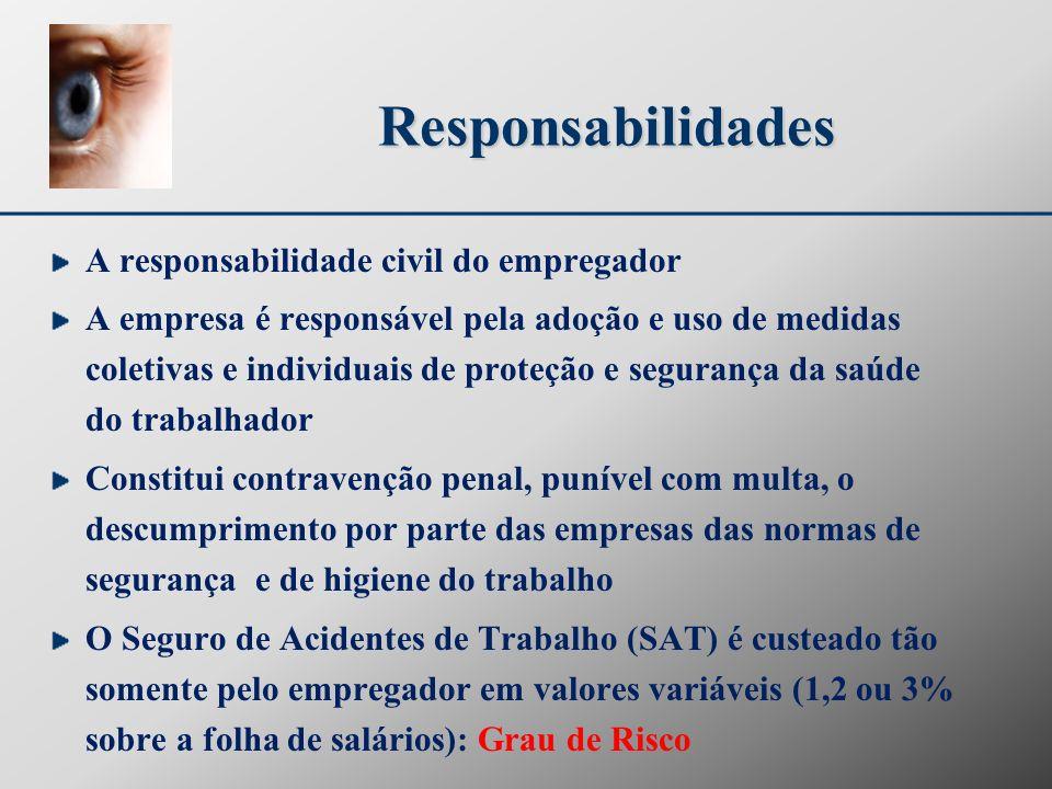Responsabilidades A responsabilidade civil do empregador A empresa é responsável pela adoção e uso de medidas coletivas e individuais de proteção e se