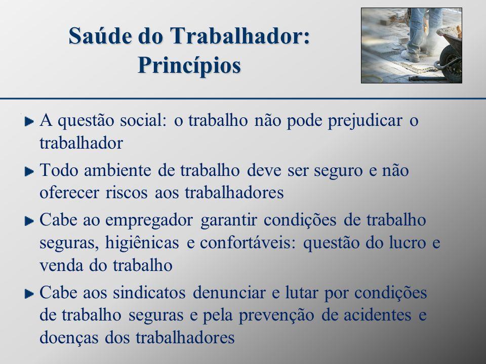 Saúde do Trabalhador: Princípios A questão social: o trabalho não pode prejudicar o trabalhador Todo ambiente de trabalho deve ser seguro e não oferec