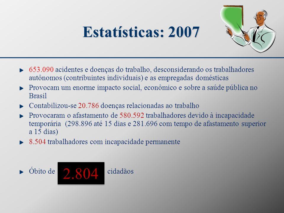 Estatísticas: 2007 653.090 acidentes e doenças do trabalho, desconsiderando os trabalhadores autônomos (contribuintes individuais) e as empregadas dom