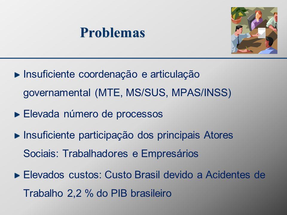 Problemas Insuficiente coordenação e articulação governamental (MTE, MS/SUS, MPAS/INSS) Elevada número de processos Insuficiente participação dos prin