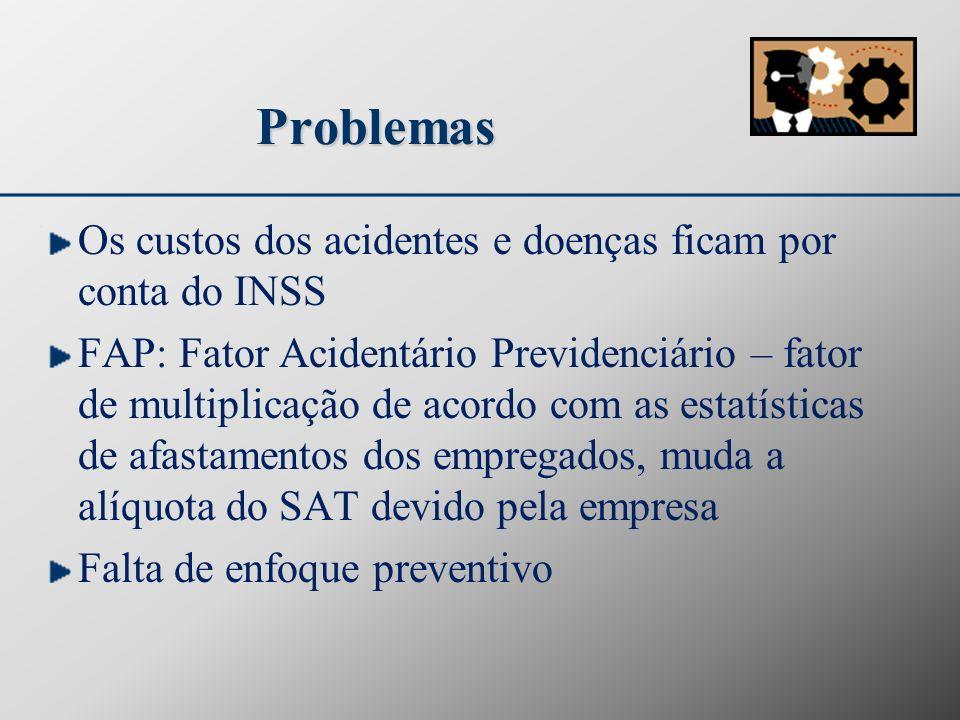 Problemas Os custos dos acidentes e doenças ficam por conta do INSS FAP: Fator Acidentário Previdenciário – fator de multiplicação de acordo com as es